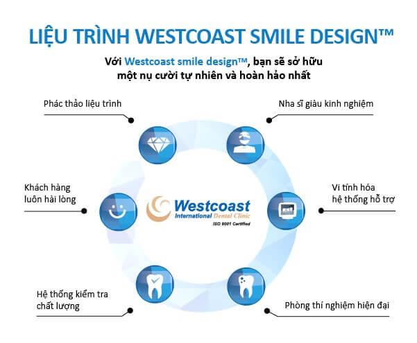 thẩm mỹ nha - liệu trình westcoast smile design