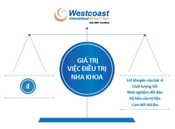 Chi phí điều trị tại Westcoast