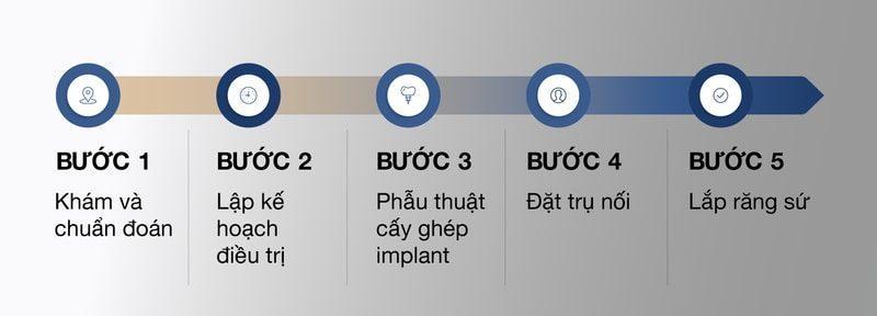 Nha khoa westcoast: Quy trình trồng răng Implant